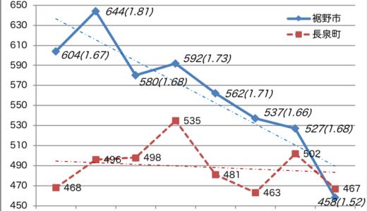裾野市の出生数の推移